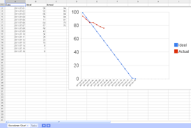Burndown Chart Formula Confusion About The First Day Of A Burn Down Chart
