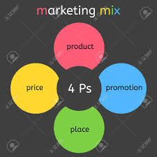 4 P S Of Marketing Chart Marketing Mix Four Ps Business Diagram Vector Graphic Educational
