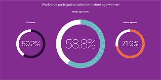 Mature aged employment australia