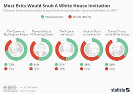 Chart Most Brits Would Snub A White House Invitation Statista