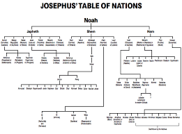 Table Of Nations Chart Josephus And Genesis Chapter Ten Answers In Genesis