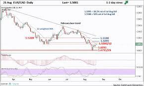 Forex Analysis Chart Eur Cad Update Pressuring 1 5000 05