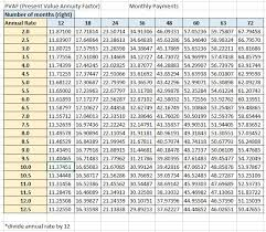 Present Value Factor Chart Time Value Of Money Using Present Value Factors