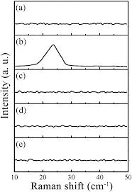 Laminated Bilayer Mos 2 With Weak Interlayer Coupling Nanoscale