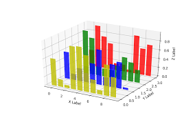 3d Bar Chart Python Working With Toolkit Pluralsight
