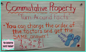 Properties Of Multiplication Chart Properties Of Multiplication Lessons Tes Teach
