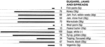 Amount Of Carbs In Foods Chart Food Data Chart Carbohydrate