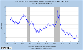 Corporate Bond Spreads Chart Corporate Bond Yields And Oass