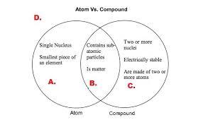 Ionic Vs Covalent Bonds Venn Diagram Compare And Contrast Ionic And Covalent Bonds Venn Diagram