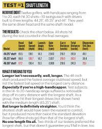 Golf Driver Shaft Length Chart Parrottricktraining Com