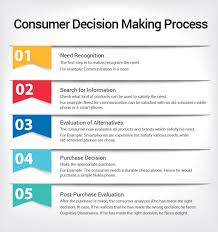 consumer decision making process visual ly consumer decision making process infographic