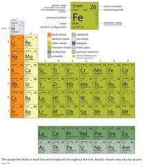 Chart Of Elements And Their Symbols Appendix Periodic Table Of The Elements Introductory