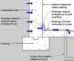 basement drainage design. In Most Cases When Water Is Entering The Basement, An Interior Drainage System Installed. Simplest And Least Costly Approach A Channel Basement Design L