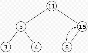 Binary Heap Data Structure Heapsort Binary Tree Png