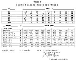 Lunar Chart 2015 Lunar Eclipse Preview 2015 2035