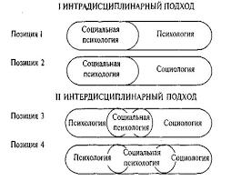 Реферат Структура социальной психологии Варианты определения места социальной психологии