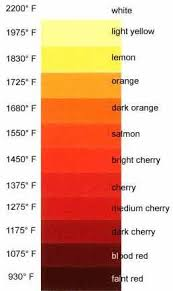 Color Temper Chart Heat Treating General Discussion I