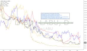 Labd Labu Charts And Quotes Tradingview