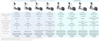 Elliptical Comparison Chart Precor Elliptical Comparison Precor Home Fitness