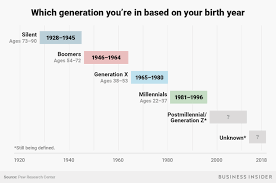 List Of Generations Chart Which Generation Am I Boomers Millennials Gen X