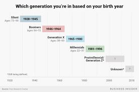 Which Generation Am I Boomers Millennials Gen X