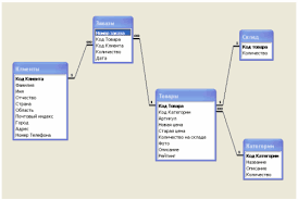 Дипломная работа Автоматизированная система торгового предприятия  Следует определить наборы связей между таблицами для функциональной взаимосвязанной работы базы данных в системе рис 2 6
