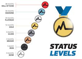 Myzone Status Explained Myzone
