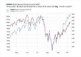 How To Understand Stock Charts 44 Types Of Graphs And How To Choose The Best One For Your