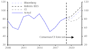 Earnings Prospects Cloud The Outlook For Em Equities
