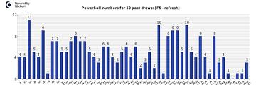 Statistics For Tomorrow Powerball Lottery News Statistics