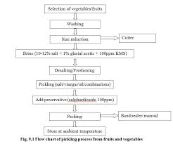 Industrial Production Of Vinegar Flow Chart Crop Process Engineering Lesson 9 Processed Products From