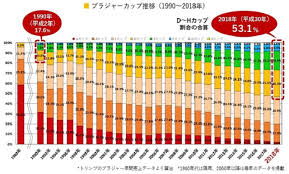 Japanese Womens Breasts Continue Growth Now Bigger Than