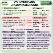 Summary Chart Of Modals And Similar Expressions Countable And Uncountable Nouns In English Esl Summary