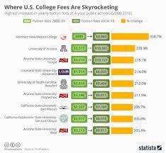 College Chart Chart Where U S College Fees Are Skyrocketing Statista