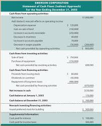 Cash Flow Statement Direct Method As Well How To Prepare Pdf With