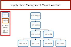 Supply Chain Flow Chart Business Supply Chain Management Francis Marion University