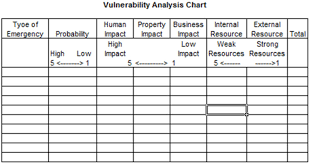 Vulnerability Chart Conducting A Vulnerability Assessment Smart Trees Pacific