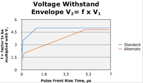 Surgetestvoltage Standards Chart Electrom Instruments