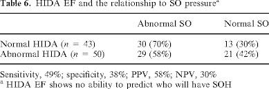 Gallbladder Ejection Fraction Chart Table 6 From Hida Scan Ejection Fraction Does Not Predict