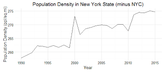 The Pressure Cooker Population Density And Crime Nyc Data