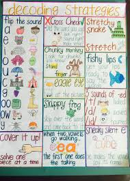 Image Result For Decoding Strategies Anchor Chart Decoding