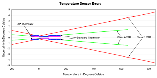 thermistor vs rtd temperature measurement accuracy application rtd resistance chart fig3