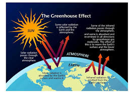 green house effect greenhouse effect simcenter www wrsc org visualizing