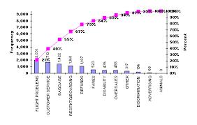 Pareto Chart Use And Example Basic Statistics And Data