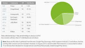 Google Updates Android Platform Distribution Numbers