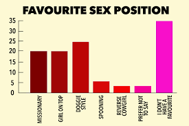 Girls favorate sex positions