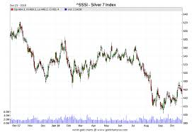 Two Year Silver Chart Precious Metal Prices Put On Ice Again Ed Steers Gold And