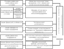 Большой Каталог Рефератов Курсовая работа Стратегия и тактика  Схема анализа финансового состояния предприятия