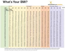 Bmi Status Chart Bmi Chart Poster