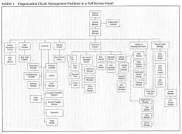 Problem Solving Hotel Sales And Marketing Organization Chart